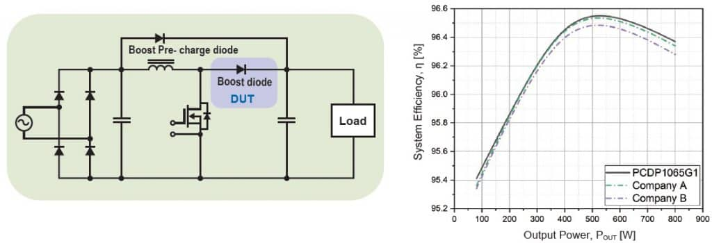 Fig. 5 (a) 800W CCM boost PFC circuit; (b) System efficiency versus Output power Pout (Source: PANJIT)