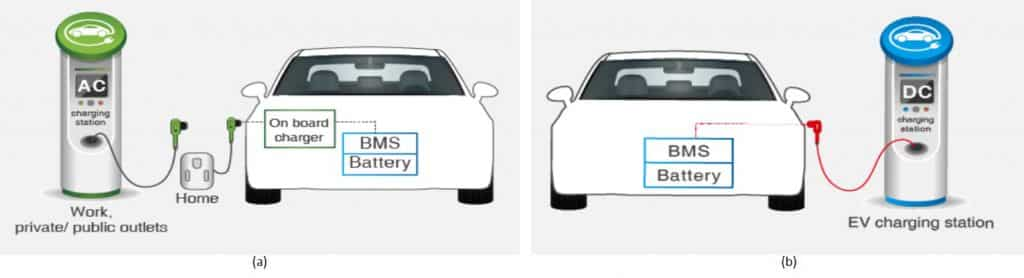 Fig. 1 (a) AC charging (b) DC charging for electric vehicles (Source: PANJIT)