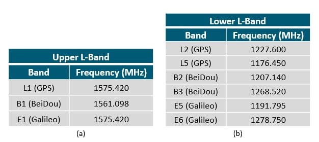 Table. 2 Frequency bands used by GNSS, (a) Upper L-band; (b) Lower L-band (Source: Wikipedia)