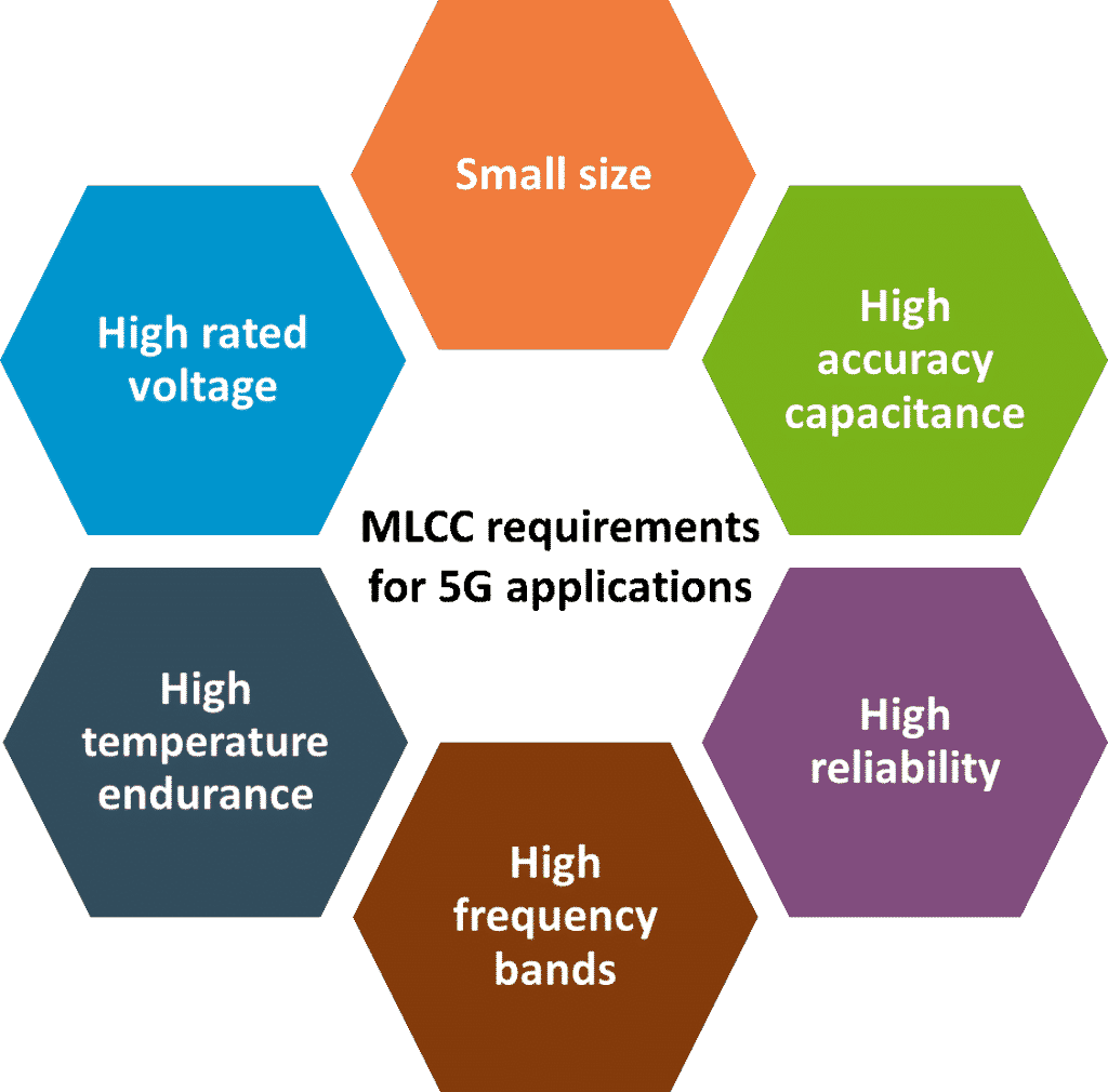 Fig. 1 MLCC requirements for 5G applications (Source: TECHDesign)