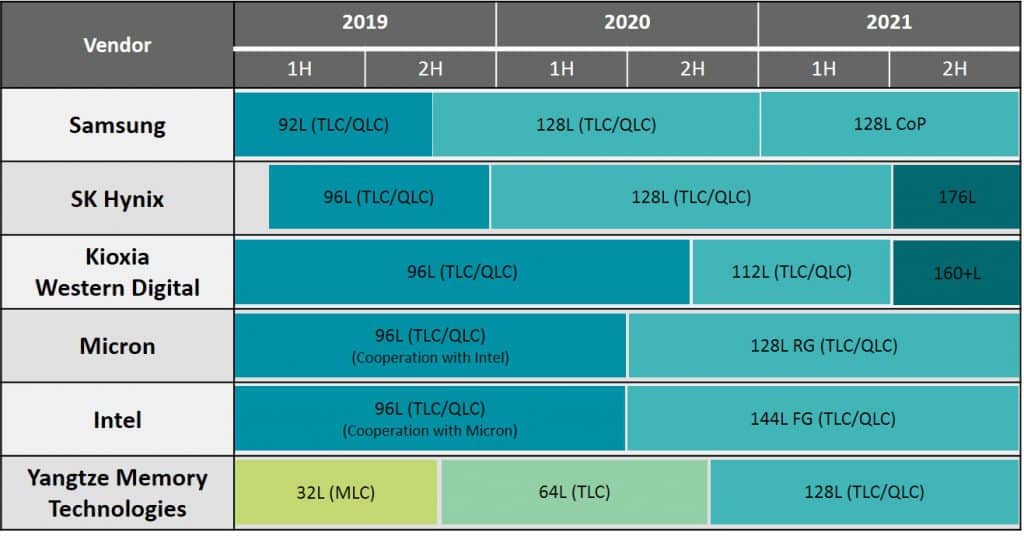 Fig.2 3D NAND Technology roadmaps from NAND Flash suppliers (Source: TrendForce)