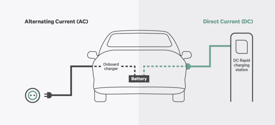 Fig. 1 AC and DC charging station (Source: Wallbox)