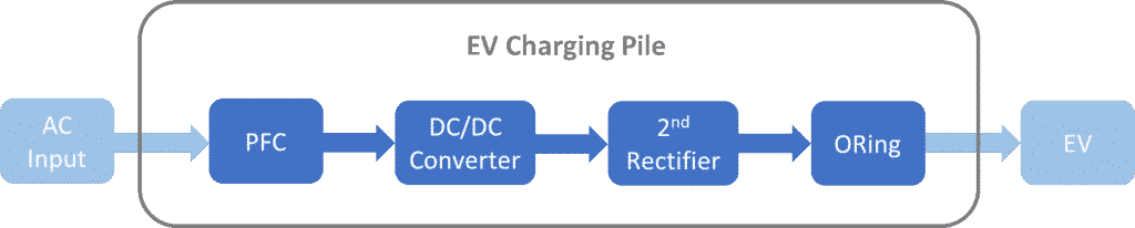 Fig. 2 Block diagram of an EV charging pile (Source: PANJIT)