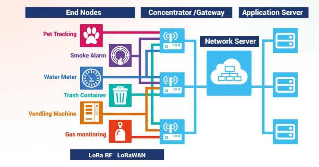 Fig. 1 LoRa devices connect sensor nodes to LoRa gateways (Source: LoRa Alliance)