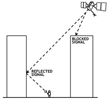 Fig. 3 Signal blockage and reflection from obstacles (Source: www.gps.gov)