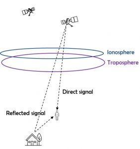 Fig. 2 The ionosphere and the troposphere in the signal propagation path (Source: FURUNO, TECHDesign)