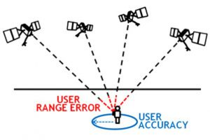 Fig. 1 4 satellites to position an object (Source: www.gps.gov)