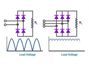 Fig. 4 A single-phase (left) and a three-phase (right) bridge rectifier (Source: ELPROCUS)