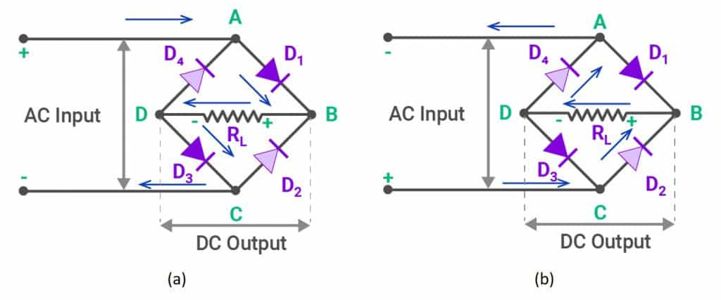 Fig. 1 The current flow of a bridge rectifier, (a) during the positive half cycle of the AC input signal; (b) during the negative half cycle of the AC input signal (Source: BYJU'S)