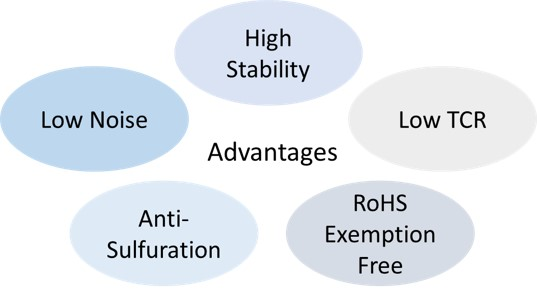 Fig. 2 The advantages of thin film high precision resistors (Source: Walsin, TECHDesign)