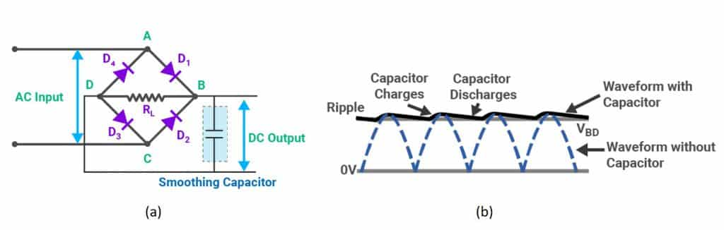 Fig. 2 (a) A bridge rectifier with a smoothing capacitor; (b) the voltage waveform of the DC output signal with/without the smoothing capacitor (Source: BYJU'S, Electronics Tutorials)