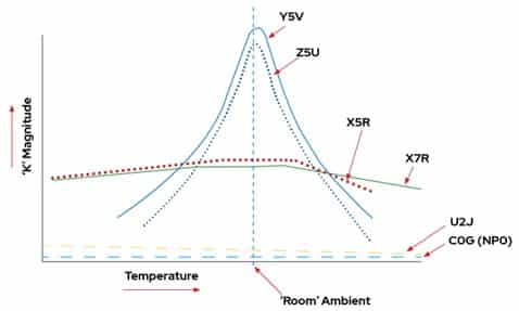 """Fig. 1 Permittivity changes over temperature; """"K"""" refers to the relative permittivity of the dielectric material (Source: Kemet)"""