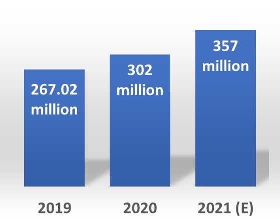 Fig. 1 Reason 1. for global chip shortage – 2019~2021 PC shipments (Source: IDC)
