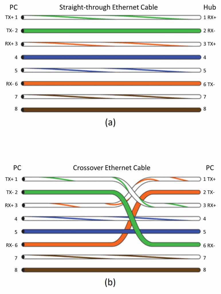 Fig. 1 (a) Straight-through ethernet cable (b) Crossover ethernet cable (Source: R.S.C. Broadband Supply Co.)