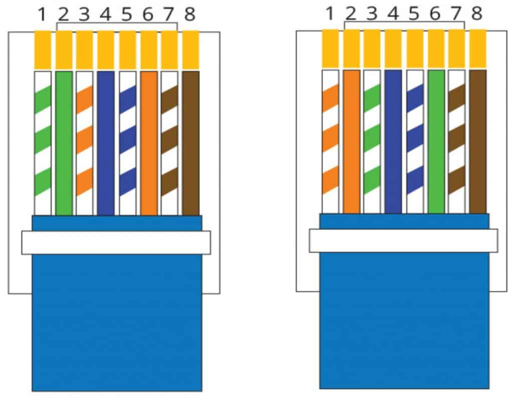 Fig. 3 The diagram of the wire order with (a) T-568A (b) T-568B standard (Source: ShowMeCables)
