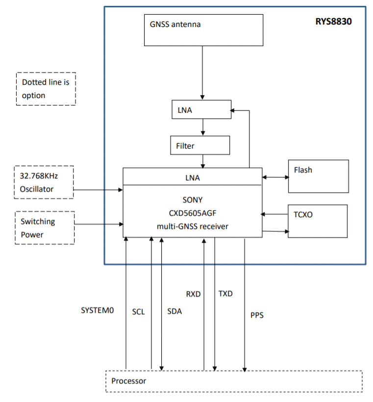 Source: RYS8830 datasheet(https://reyax.com/products/rys8830/)