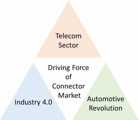 Fig. 1 Driving forces of the connector market (Source: TECHDesign)
